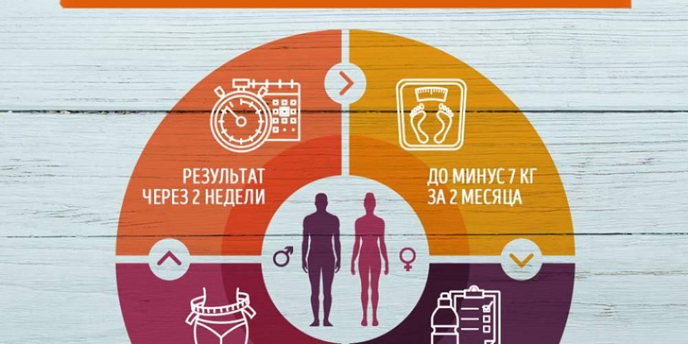 Какие полезные привычки помогут снизить вес?